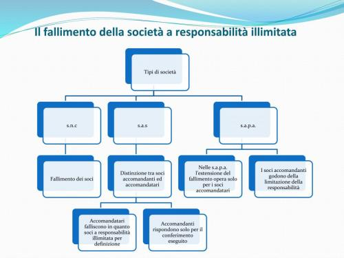 SIMULAZIONE ESAME 9.11_FALLIMENTO-05